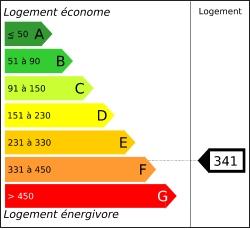 Diagnostic performances energétiques