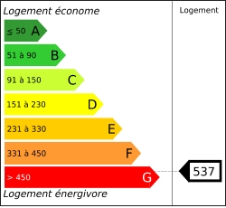 Diagnostic performances energétiques