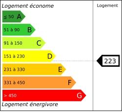 Tableau de diagnostic énergétique des logements