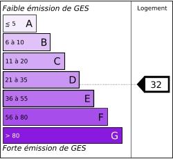 Tableau de diagnostic de la performance énergétique des logements