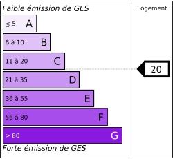 Tableau de diagnostic des émissions de gaz à effet de serre des logements