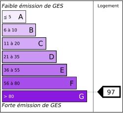 Tableau de diagnostic des émissions de gaz ´ effet de serre des logements